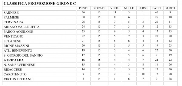 Microsoft Word - CLASSIFICA PROMOZIONE GIRONE C.doc