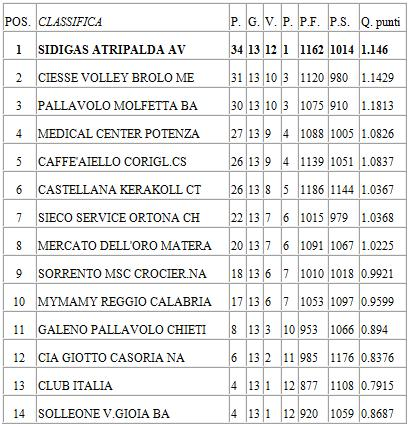 classifica-girone-andata