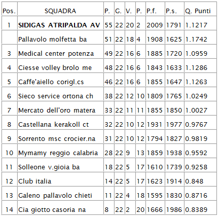 classifica-22-giornata