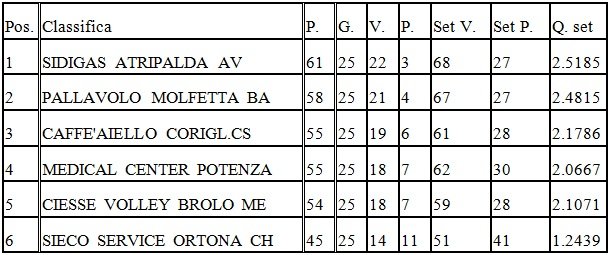 classifica-pallavolo