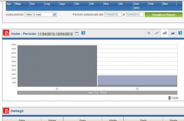 statistiche-11-aprile-2012