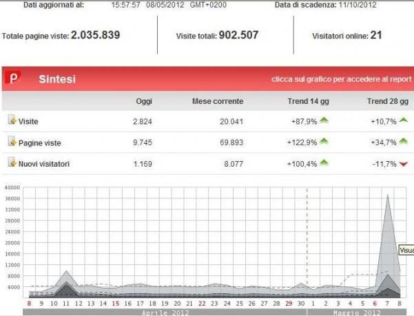 boom-di-contatti-2-per-amministrative-20121