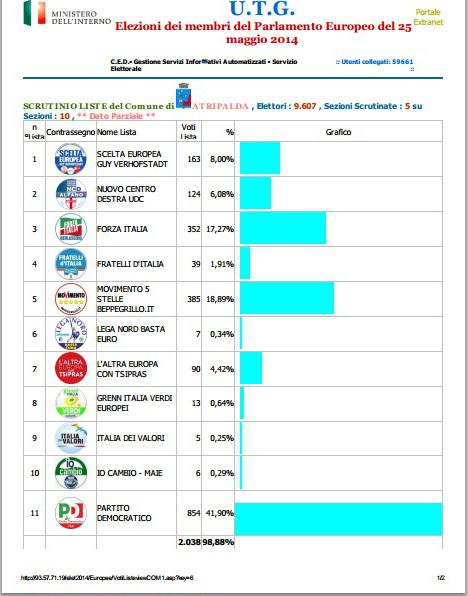 elezioni-europee-2014-scrutinio-5-sezioni-su-10