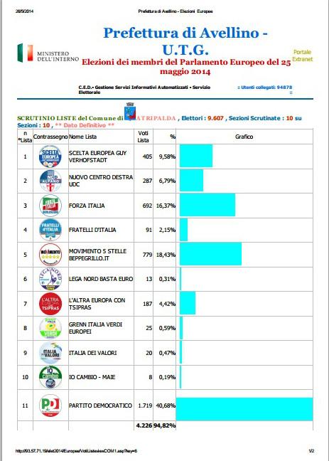 elezioni-europee-voti-di-lista1